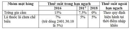4.959 dong thue nhap khau tu EAEU da ve 0% - Anh 2