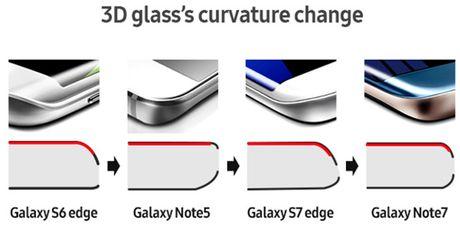 3 nguyen nhan duoc cho la dieu khien Galaxy Note 7 de chay no - Anh 3