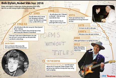 Su nghiep vi dai cua Bob Dylan - Chu nhan giai Nobel Van hoc 2016 - Anh 1