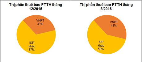 Thi phan thue bao internet cua VNPT tang manh sau 8 thang - Anh 1