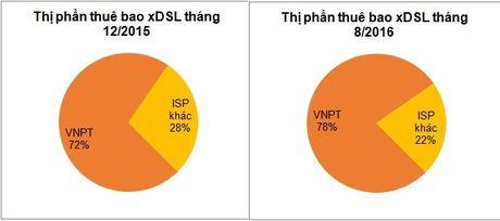 Thi phan thue bao internet cua VNPT tang manh sau 8 thang - Anh 2