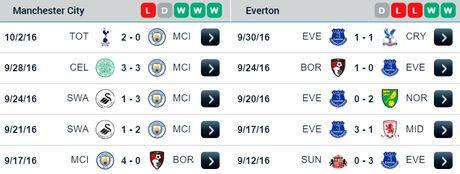 21h00 ngay 15/10, Manchester City vs Everton: Khong Minh dai chien Tu Ma Y - Anh 1