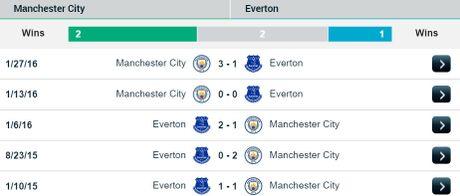 21h00 ngay 15/10, Manchester City vs Everton: Khong Minh dai chien Tu Ma Y - Anh 2