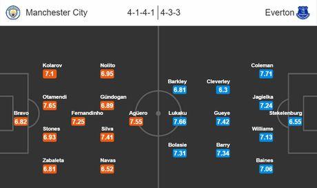 21h00 ngay 15/10, Manchester City vs Everton: Khong Minh dai chien Tu Ma Y - Anh 3