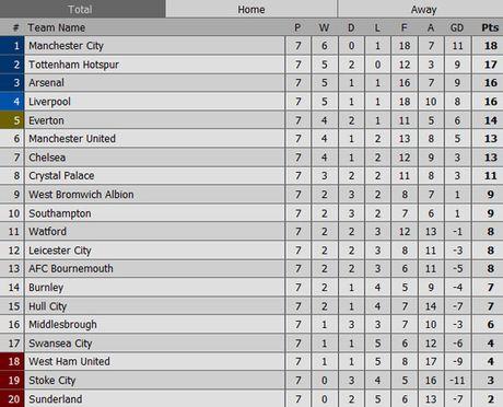 Arsenal vs Swansea (0-0, H1): Bong trung xa doi khach - Anh 1