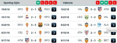 23h30 ngay 16/10, Sporting Gijon vs Valencia: Doc luc khang cu bay doi - Anh 1