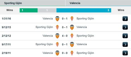 23h30 ngay 16/10, Sporting Gijon vs Valencia: Doc luc khang cu bay doi - Anh 2