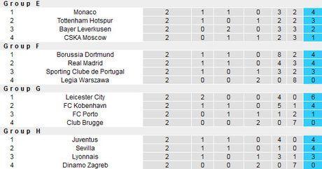 Luot 3 vong bang Champions League: Pep Guardiola doi dau Barca - Anh 4