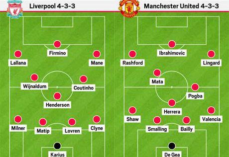 Diem nong Liverpool – MU: Chia khoa Henderson – Pogba - Anh 2
