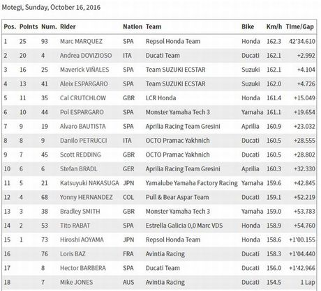 Honda thang lon, Marquez vo dich MotoGP lan thu ba - Anh 5