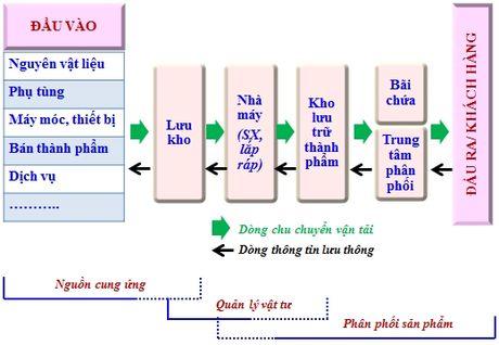 Thuc trang loai hinh van tai da phuong thuc trong nganh Dich vu logistics tai Viet Nam - Anh 1