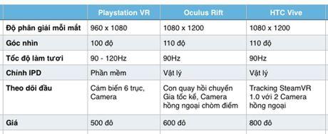 Trai nghiem thiet bi choi game thuc te ao Playstation VR: phan cung tot, chat luong hinh anh kha,... - Anh 7