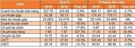 Gia dau giam sau, loi nhuan quy III cua CNG giam 14,72% - Anh 2