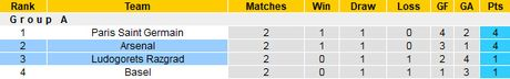 Nhan dinh va du doan tran Arsenal vs Ludogorets, 01h45 ngay 20/10 - Anh 2