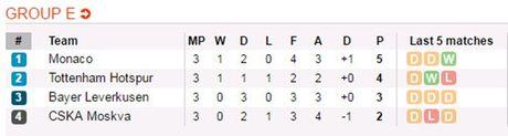 Phung phi co hoi, Leverkusen chia diem tiec nuoi truoc Tottenham - Anh 3