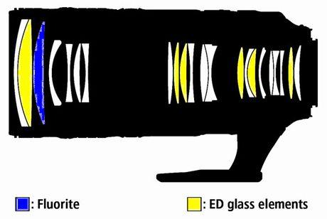 Nikon gioi thieu ong kinh AF-S NIKKOR 70-200mm f/2.8E FL ED VR gia 2.800 USD, nhieu cai tien moi - Anh 2