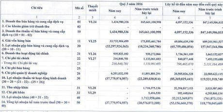 PVB bat ngo hoi to giam 40% loi nhuan nam 2015, lo 37 ty dong quy III - Anh 1