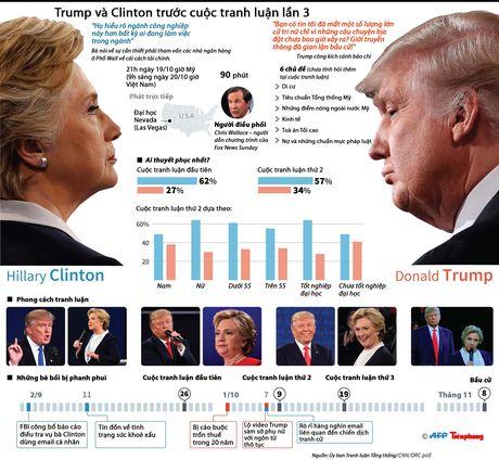 Trump va Clinton truoc cuoc tranh luan lan 3 - Anh 1