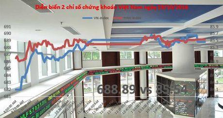Chung khoan 24h: EPS 9 thang cua CTD dat gan 19,5 nghin dong - Anh 2