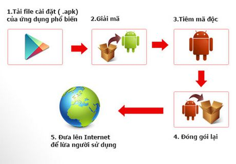 Bkav canh bao: ma doc tren smartphone, mat khau camera IP - Anh 2