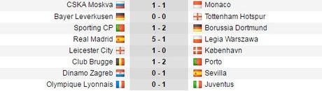Ket qua bong da Champions League ngay 19/10 - Anh 2