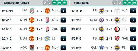 02h05 ngay 21/10, Manchester United vs Fenerbahce: Quy do nhan nhuc cho thoi - Anh 1