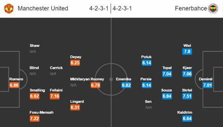 02h05 ngay 21/10, Manchester United vs Fenerbahce: Quy do nhan nhuc cho thoi - Anh 3