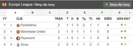 02h05 ngay 21/10, Manchester United vs Fenerbahce: Quy do nhan nhuc cho thoi - Anh 5