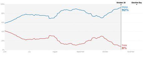New York Times: Ba Clinton co 92% co hoi dac cu tong thong - Anh 2