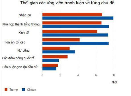 New York Times: Ba Clinton co 92% co hoi dac cu tong thong - Anh 3