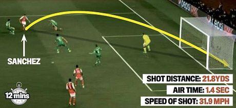 DIEM NHAN: Arsenal nay da khac. Walcott va Oezil qua tuyet. Ospina chac chan hon - Anh 3