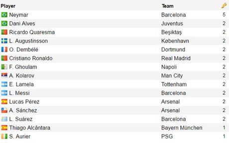 Top 10 'vua kien tao' Champions League 16/17: Neymar bo xa Ronaldo - Anh 12