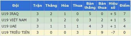 Nhin lai chien cong lich su cua U19 Viet Nam tai giai chau A - Anh 2