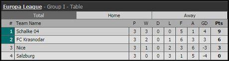 Ket qua vong bang Europa League ngay 21.10 - Anh 11