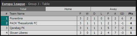 Ket qua vong bang Europa League ngay 21.10 - Anh 12