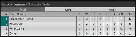 Ket qua vong bang Europa League ngay 21.10 - Anh 3