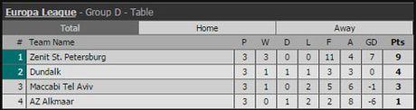 Ket qua vong bang Europa League ngay 21.10 - Anh 6