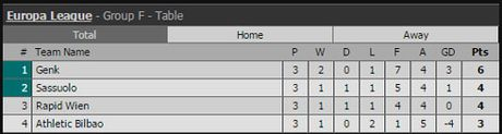 Ket qua vong bang Europa League ngay 21.10 - Anh 8