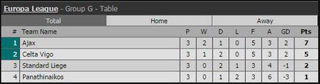 Ket qua vong bang Europa League ngay 21.10 - Anh 9
