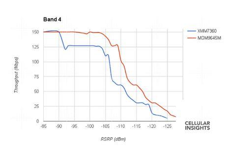 Modem LTE cua Intel tren iPhone 7/7 Plus thu tin hieu kem hon modem Qualcomm - Anh 1