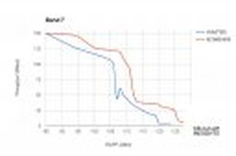 Modem LTE cua Intel tren iPhone 7/7 Plus thu tin hieu kem hon modem Qualcomm - Anh 2