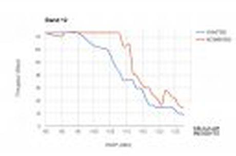Modem LTE cua Intel tren iPhone 7/7 Plus thu tin hieu kem hon modem Qualcomm - Anh 3