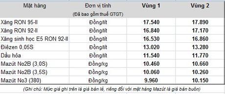 Xang lang lang len gia 17.000 vao cuoi ngay Phu nu Viet Nam! - Anh 2