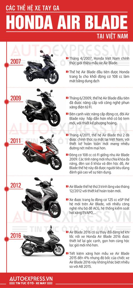 Lich su dong xe Honda Air Blade tai Viet Nam - Anh 1