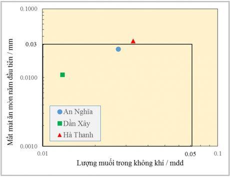 Danh gia buoc dau cua thi nghiem phoi bay thep chiu thoi tiet o khu vuc ven bien TP. Ho Chi Minh - Anh 8