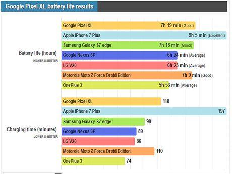 Pixel XL, iPhone 7 Plus va Galaxy S7 Edge do tuoi tho pin - Anh 2