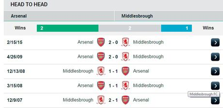 21h00 ngay 22/10, Arsenal vs Middlesbrough: Ha hiep tan binh - Anh 3