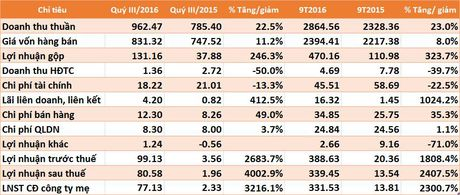 Thep Tien Len lai quy III/2016 gap 41 lan cung ky, 9 thang vuot 13% ke hoach nam - Anh 1