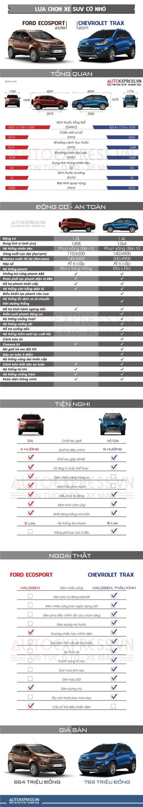 Chevrolet Trax co gi de dau Ford Ecosport tai Viet Nam? - Anh 1