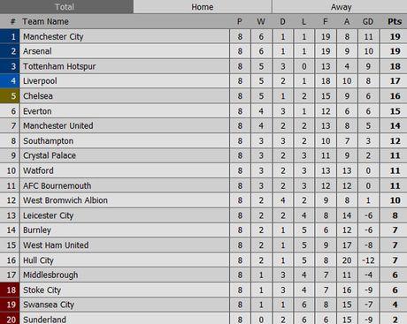 Arsenal san sang len ngoi dau bang Premier League - Anh 12
